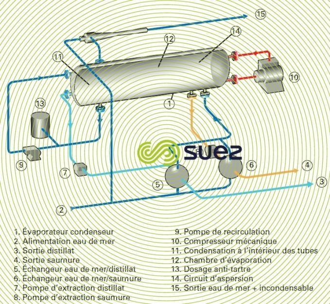 compression mécanique vapeur