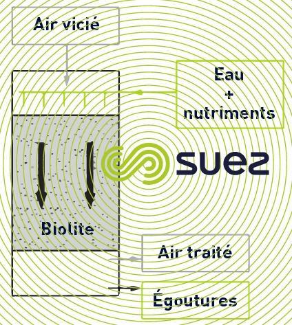 Azurair™ B désodorisation