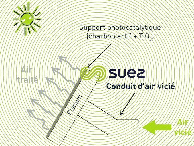 filtre de photocatalyse solaire