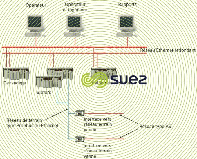 Architecture contrôle-command solution 3