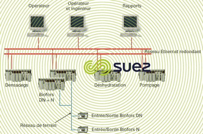 Architecture contrôle-commande solution 2 Dong Bu