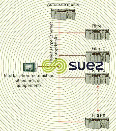 Biofor architecture du système de contrôle-commande solution 1