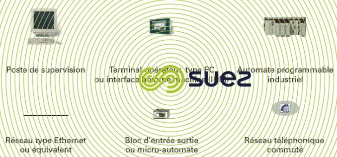 glossaire architecture de SCC