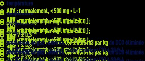 Formule : paramètre d'exploitation méthanisation