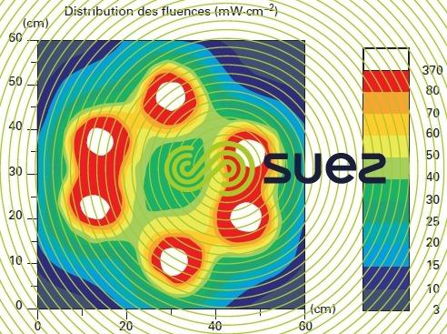 exemple distribution flux UVC réacteur UV six lampes
