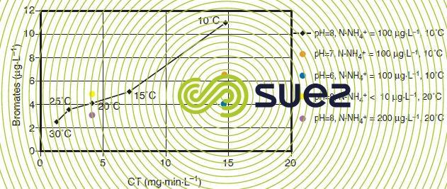 augmentation concentration ions bromate ozonation rivière