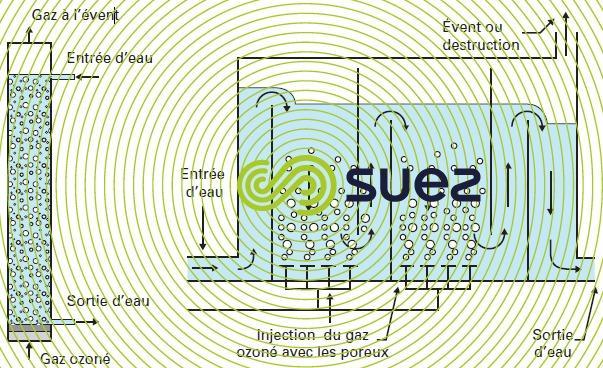 réacteurs d'ozonation : colonne bulles gauche - chambre ozonation droite
