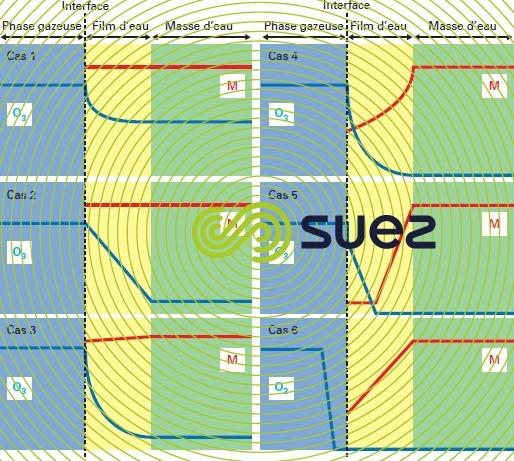 réacteurs d'ozonation - concentration voisinage interface