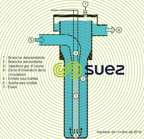 réacteurs d'ozonation diffusion ozone eau – Tube U