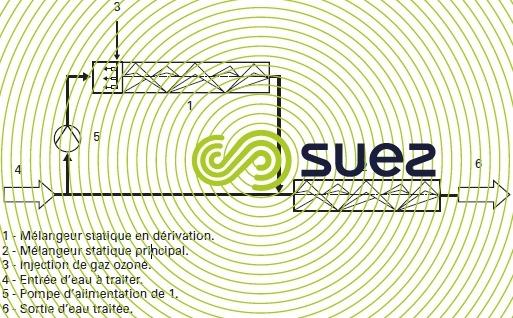 réacteurs d'ozonation installation mélangeur statique