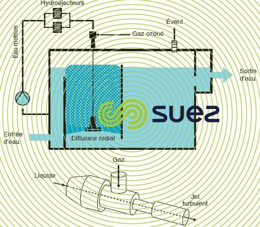 réacteurs ozonation diffuseur radial - hydroéjecteur