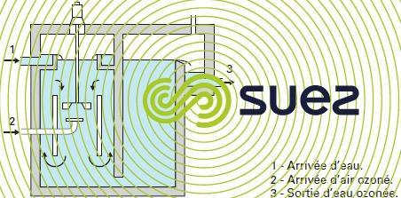 tour contact turbine réacteurs d'ozonation