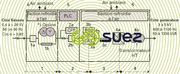 ozoneur alimentation électrique type FP. Convertisseur type 6 impulsions