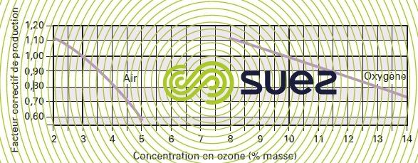 ozoneur facteur correction énergie - concentration ozone