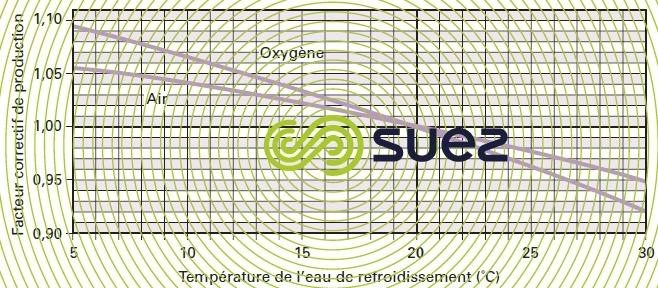 ozoneur facteur correction énergie - température eau refroidissement