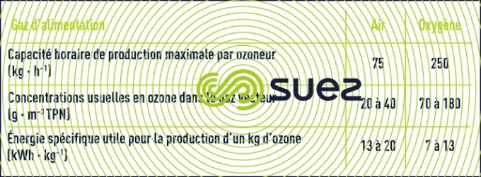 performances ozoneurs industriels