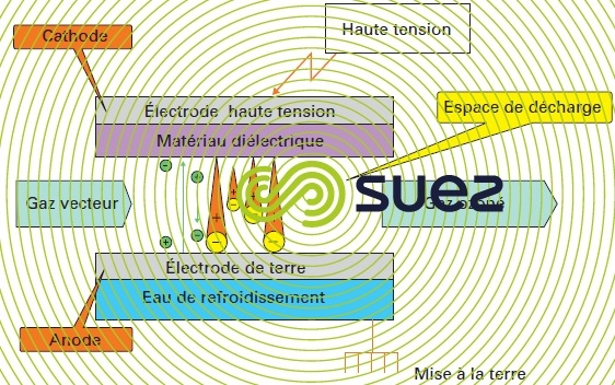 production ozone décharge couronne