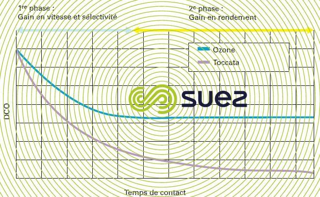 courbes élimination DCO