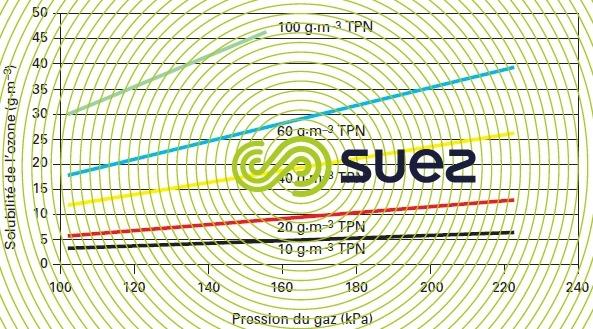 pression concentration gaz ozone solubilité