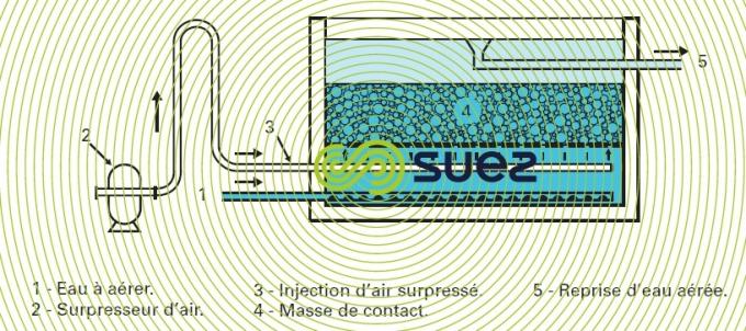 Aérateur «barbotage» forte hauteur eau masse contact