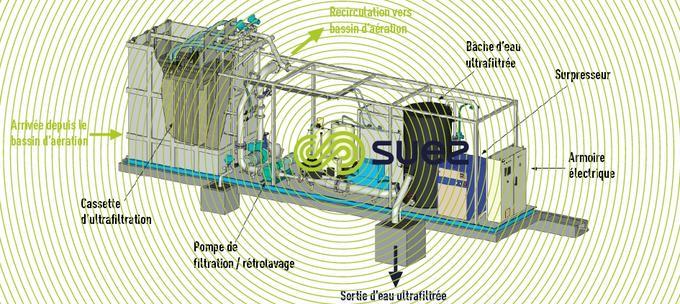 Skid membranaire UCD® MBR Ultrafor®
