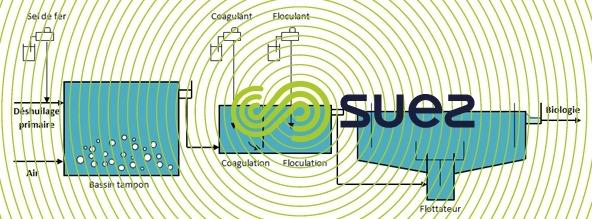 procédé degremont® oxydation - déshuilage effluent raffinage
