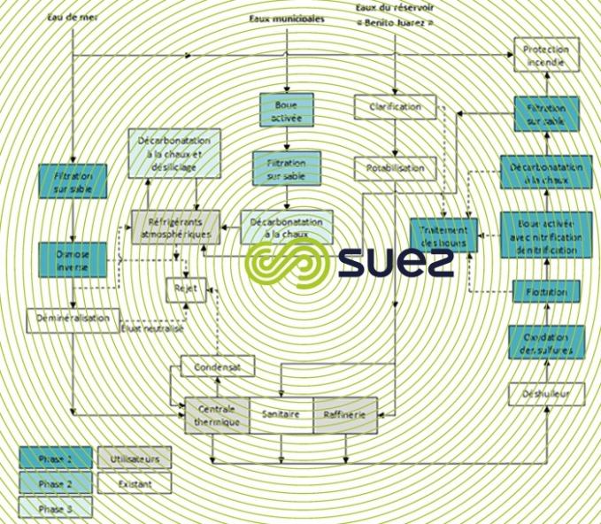 réutilisation eau traitée raffinerie Salina Cruz