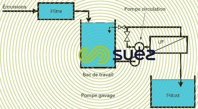 traitement fluide aqueux émulsion  bâchées UF