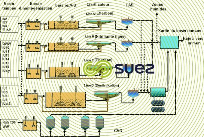 process station épuration