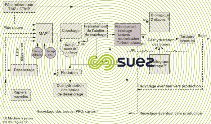 traitement eaux résiduaires papeterie intégrée ou non