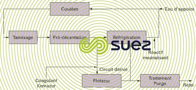 circuit coulées aluminium