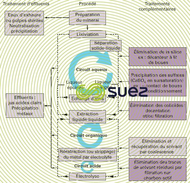 technologie procédés hydrométallurgie traitement eaux