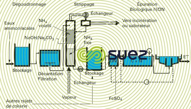 traitement eaux ammoniacales cokerie
