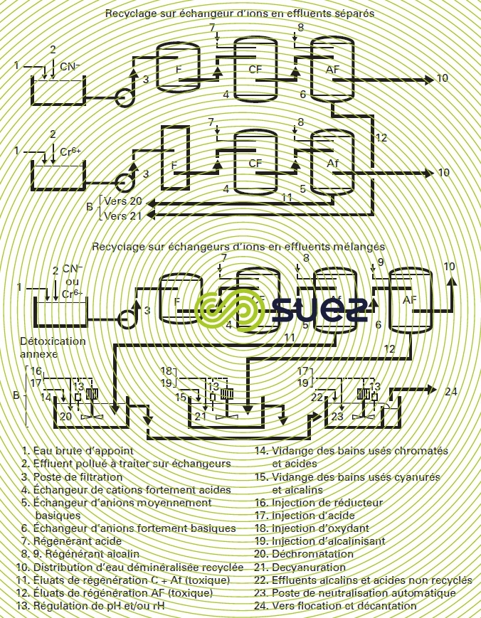 traitement circuit fermé bains de dégraissage