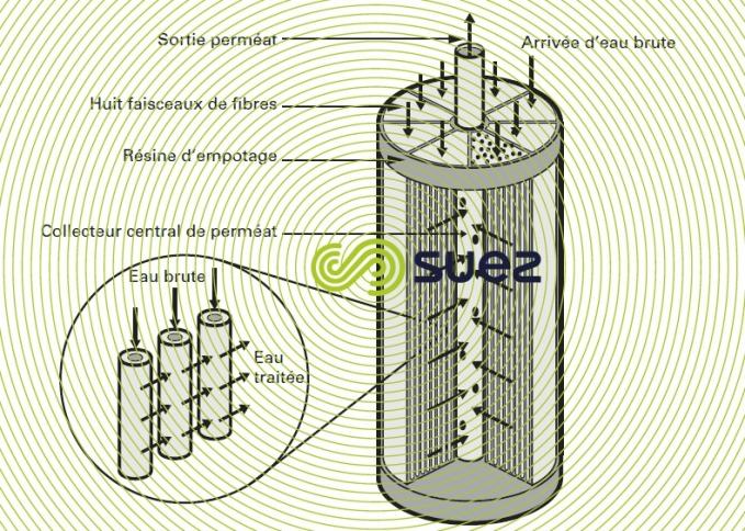 module fibres creuses peau interne - Exemple Ultrazur 450