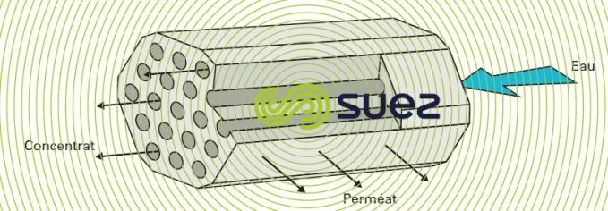 exemples modules céramiques séparation par membranes