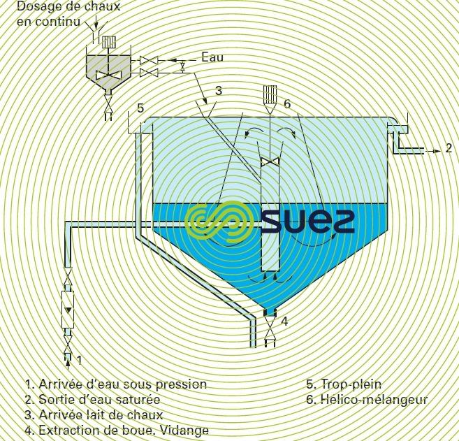 Saturateur chaux turbine