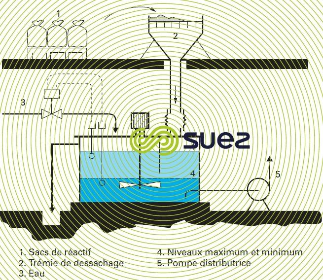 Bac dissolution sulfate aluminium lait chaux