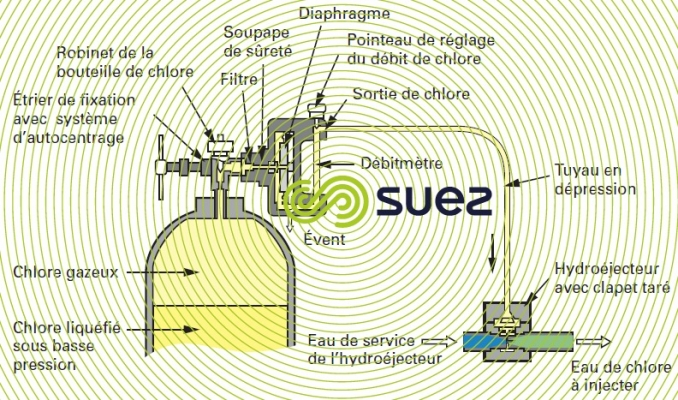 Chloromètre CIFEC