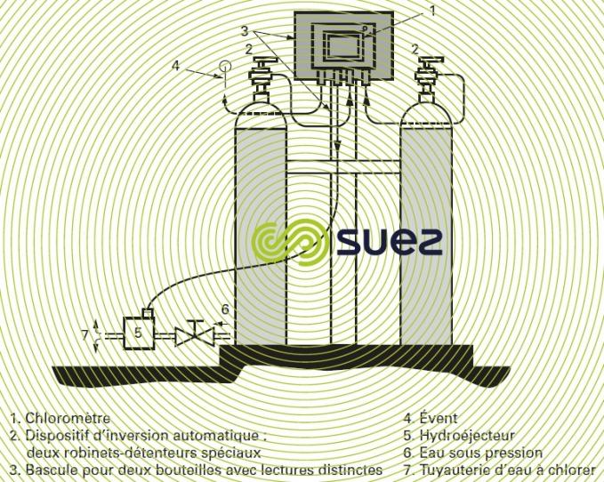 Chloromètre compact séparé