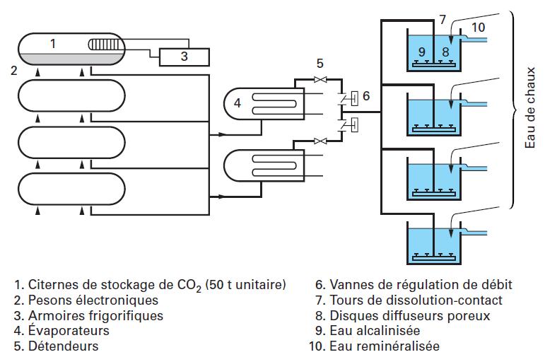 stockage dosage et dissolution des r actifs gazeux en traitement des eaux gaz carbonique co2. Black Bedroom Furniture Sets. Home Design Ideas