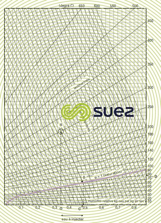 Procédé humique – Diagramme de Molier