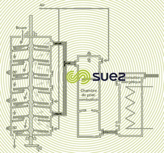 Pyrolyse - incinération four à étages
