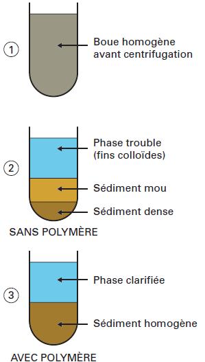 centrifugation boues