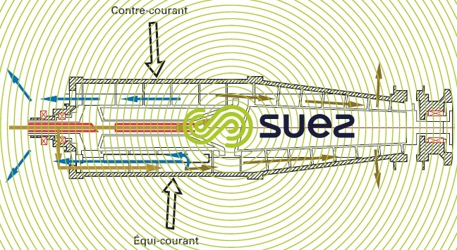 centrifugeuse systèmes contre-courant équi-courant