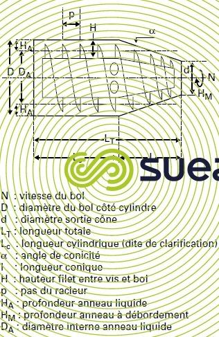 paramètres géométriques centrifugeuse