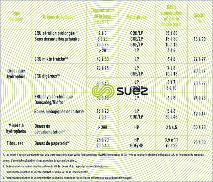 performances Superpress boues