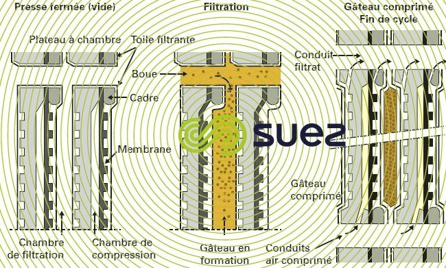 membrane caoutchouc accrochée - fonctionnement cycle