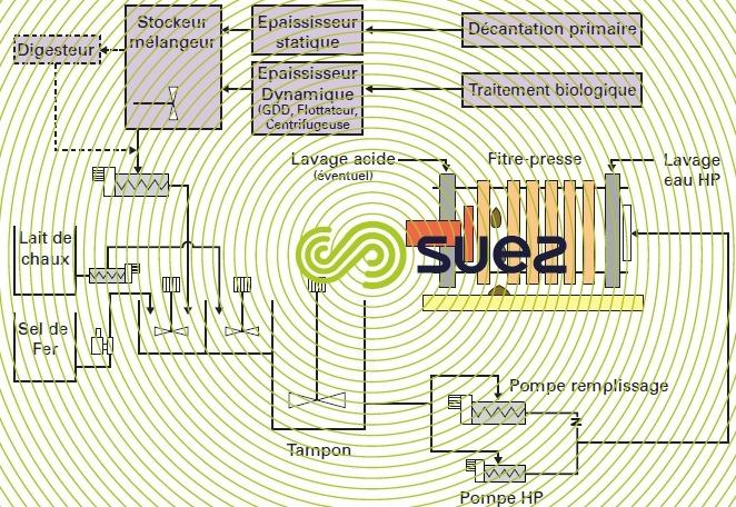 station ERU - filtre-presse minéral