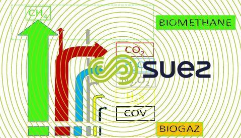 biogaz bio méthane